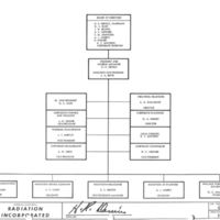 https://win-dev.lib.fit.edu/omeka/dropbox/Business/Corporate-Org-Chart-1962.jpg